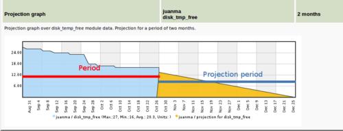 Projection graph screenshot