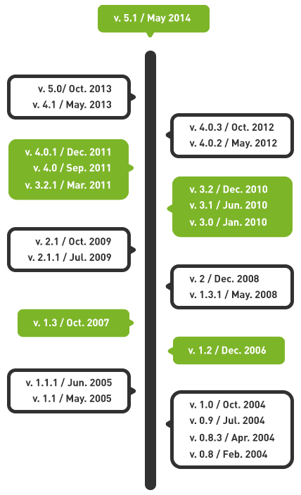 roadmap_vertical