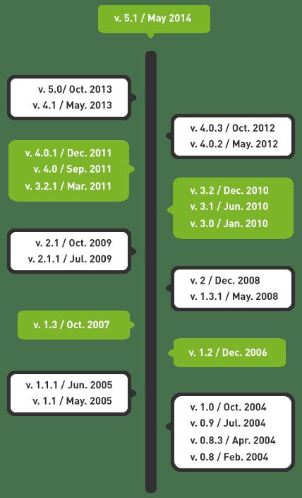 roadmap_vertical