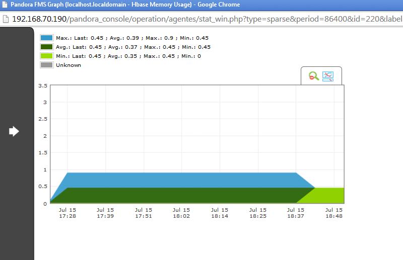 hbase memory usage