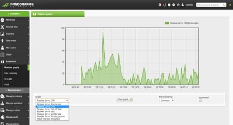 monitorizacion en tiempo real