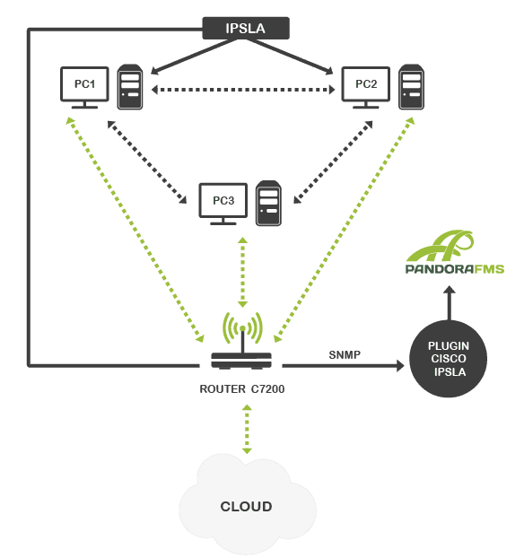 esquema_cisco_ipsla1-02
