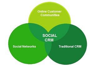 heraamientas CRM monitorización CRM SOCIAL CRM