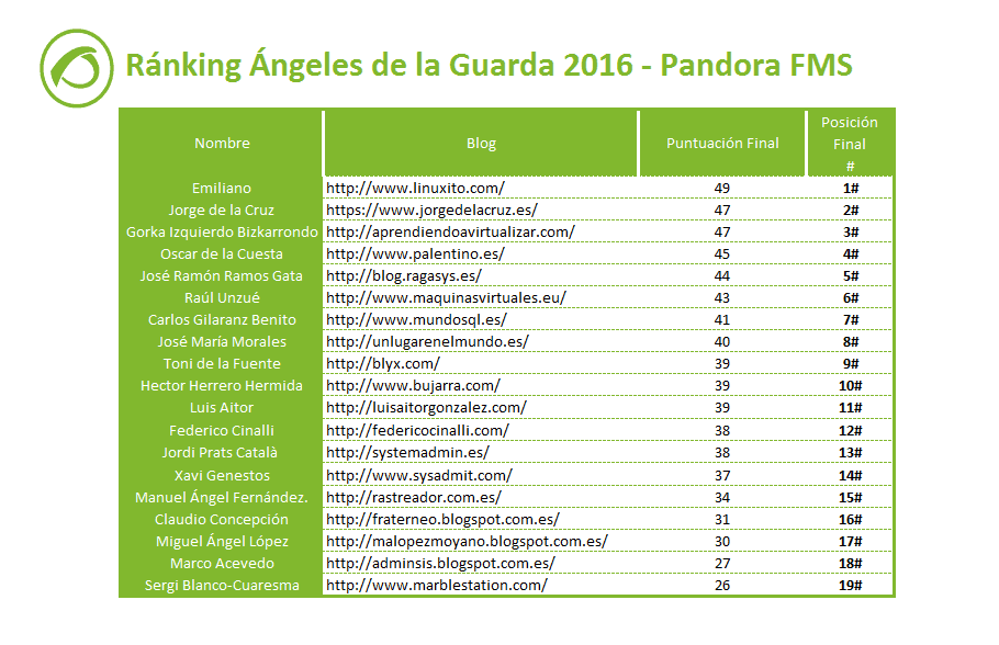 ranking-angeles-de-la-guarda-sistemas-monitorizacion-2016