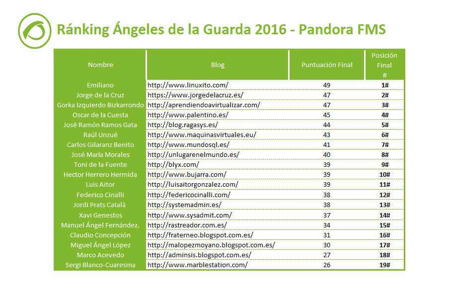 ranking-angeles-de-la-guarda-sistemas-monitorizacion-2016
