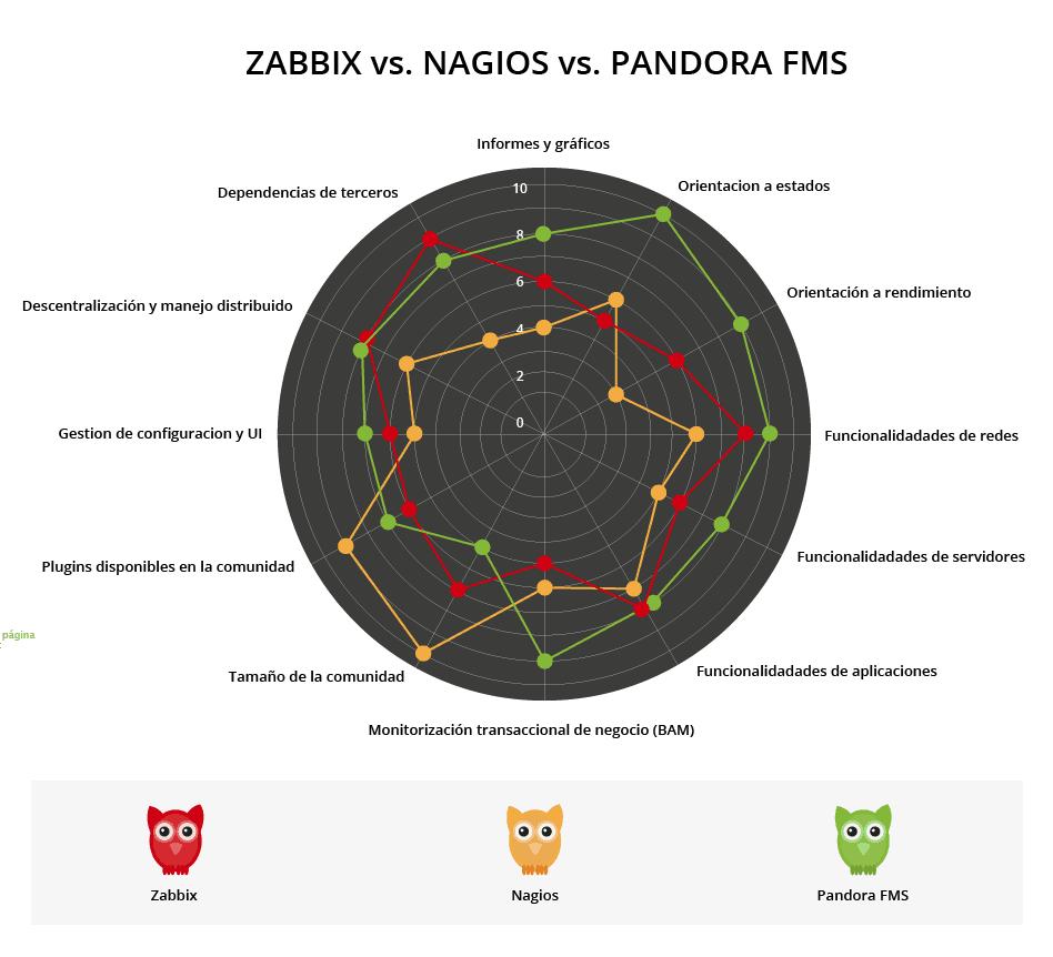 zabbix vs nagios vs pandora comparativa