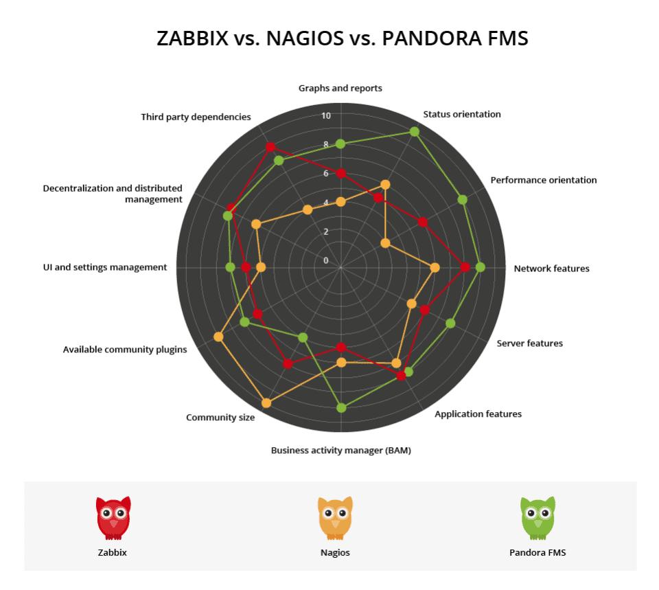 zabbix-vs-nagios-vs-pandora-comparative-960x859.png