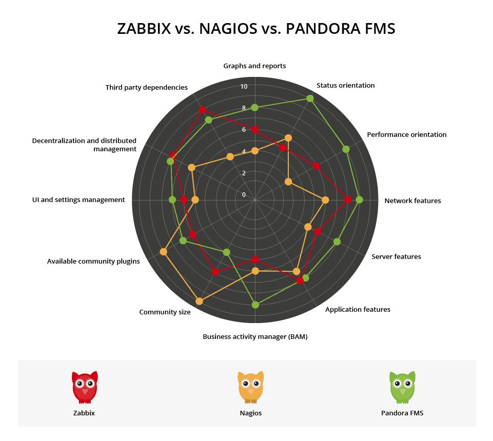 zabbix vs nagios vs pandora comparative