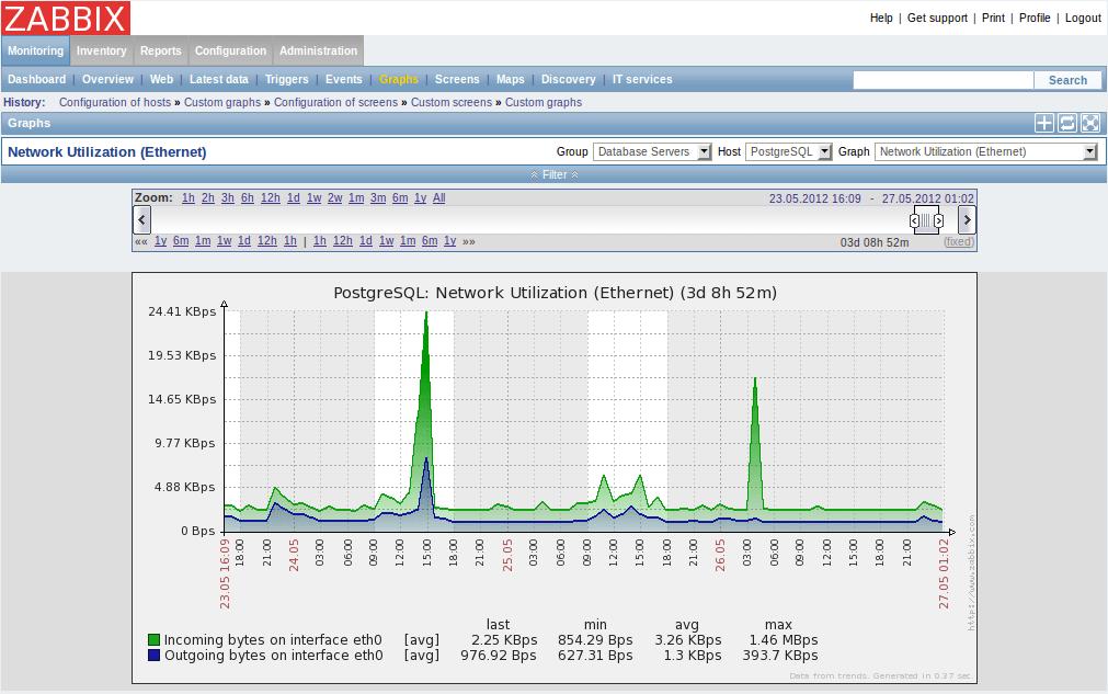 zabbix vs nagios vs pandorafms graficas zabbix