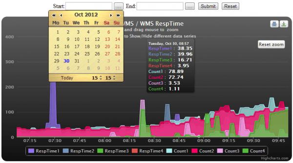 zabbix vs nagios vs pandorafms graphs highchart