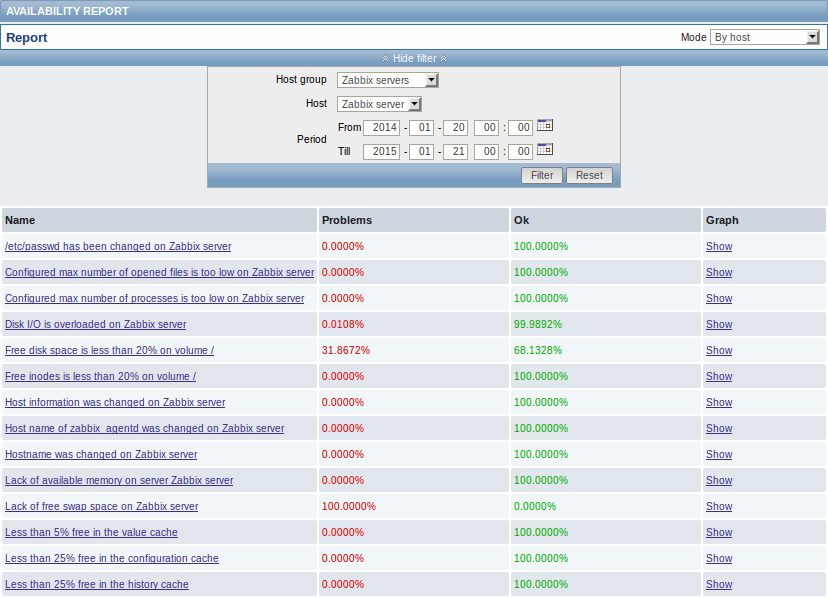 zabbix vs nagios vs pandorafms informe zabbix