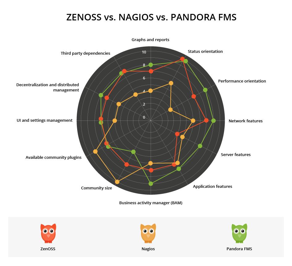zenoss vs nagios vs pandorafms comparativa