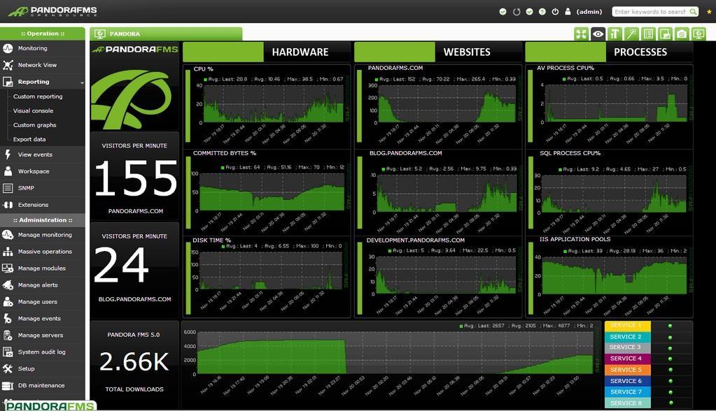 cacti vs nagios vs pandora fms dashboard pandora fms