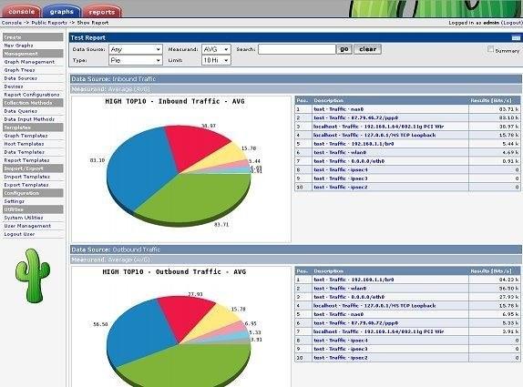 cacti vs nagios vs pandora fms report cacti