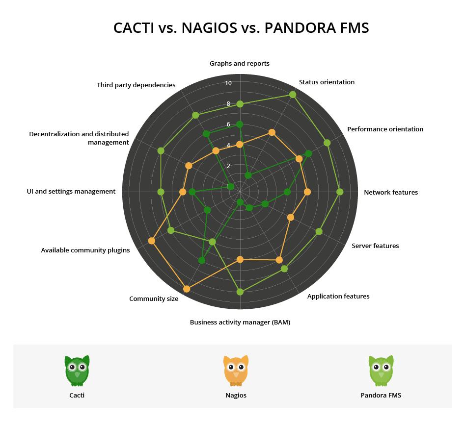 cacti vs nagios vs pandora fms