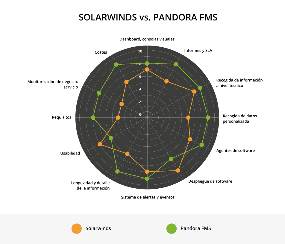 comparativa-solarwinds