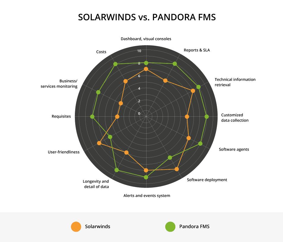 solarwinds alternative