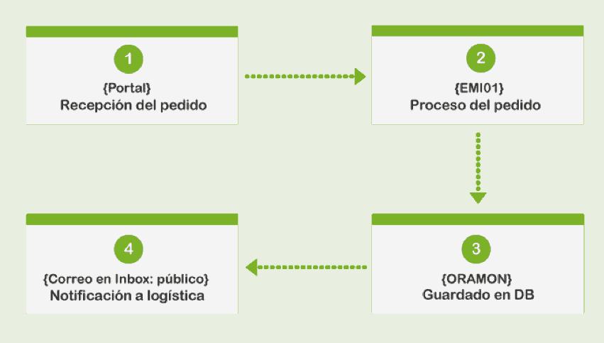 monitorizacion transaccional