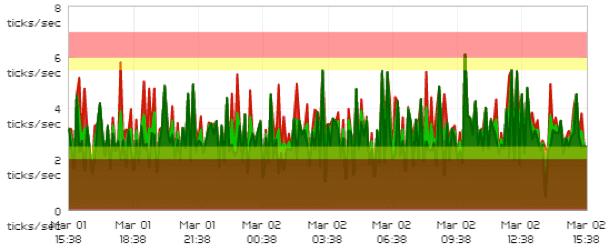 monitorizacion dinamica