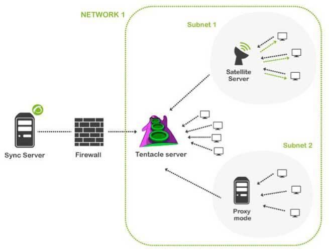 monitorizacion en entornos aislados