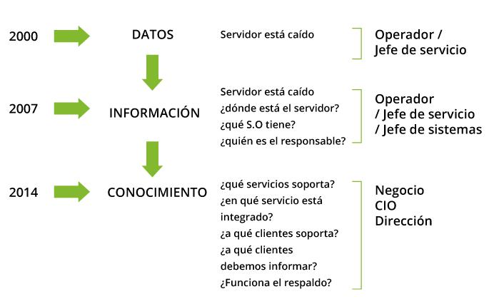 nueva vision monitorizacion esquema