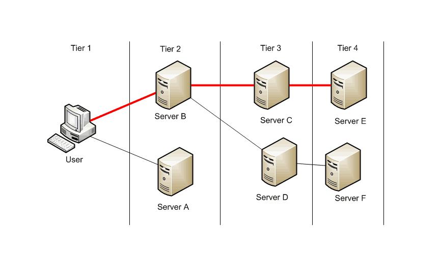 monitorizar rendimiento aplicaciones