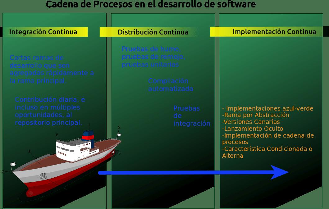 Liberación Continua de Software