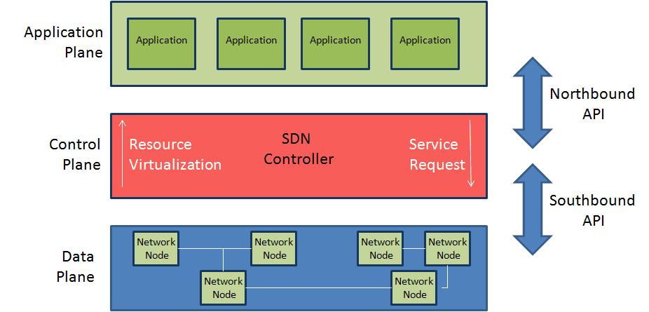 Modelo básico de Arquitectura de las redes definidas por software