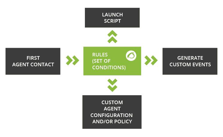 Automatic agent configurator - Release Pandora FMS 725