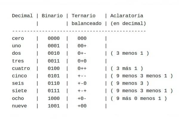 Sistema decimal, sistema binario y sistema ternario balanceado.