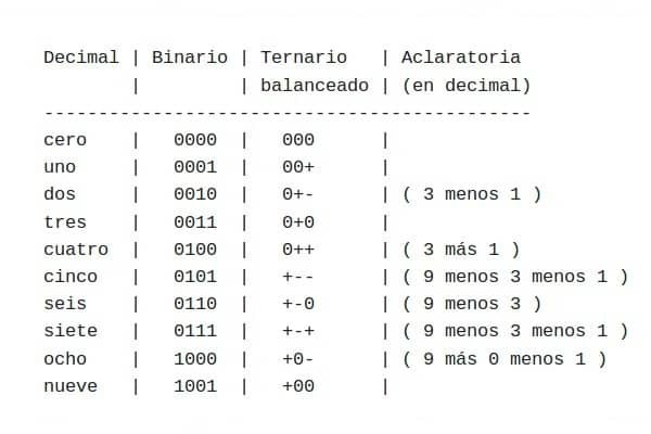 Decimal system, binary system and balanced ternary system.