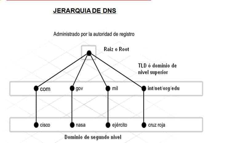 Estructura jerárquica DNS