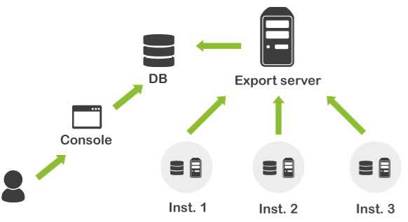 Pandora FMS Export Server (centralization of several architectures)