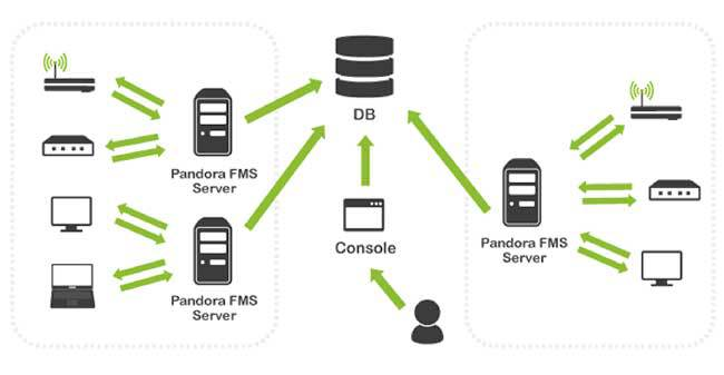 Pandora FMS, example of a database serving several Central Servers