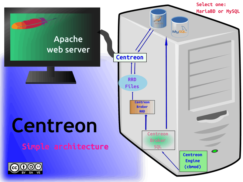 Centreon Machinery Basic Architecture