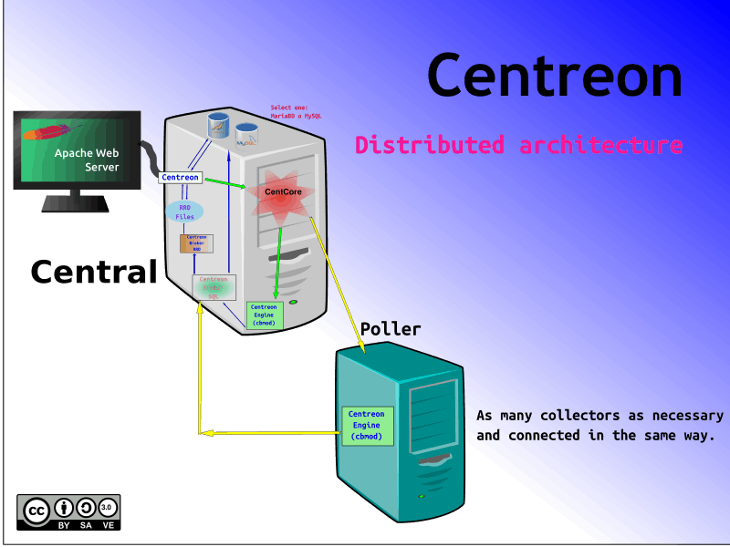 Machinery Centreon Distributed Architecture.