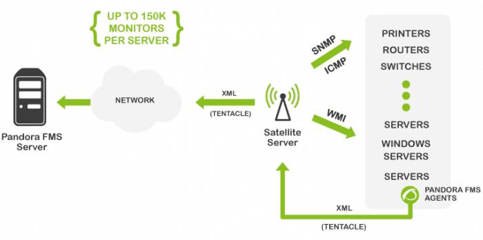 "Pandora FMS ""Satellite Server"