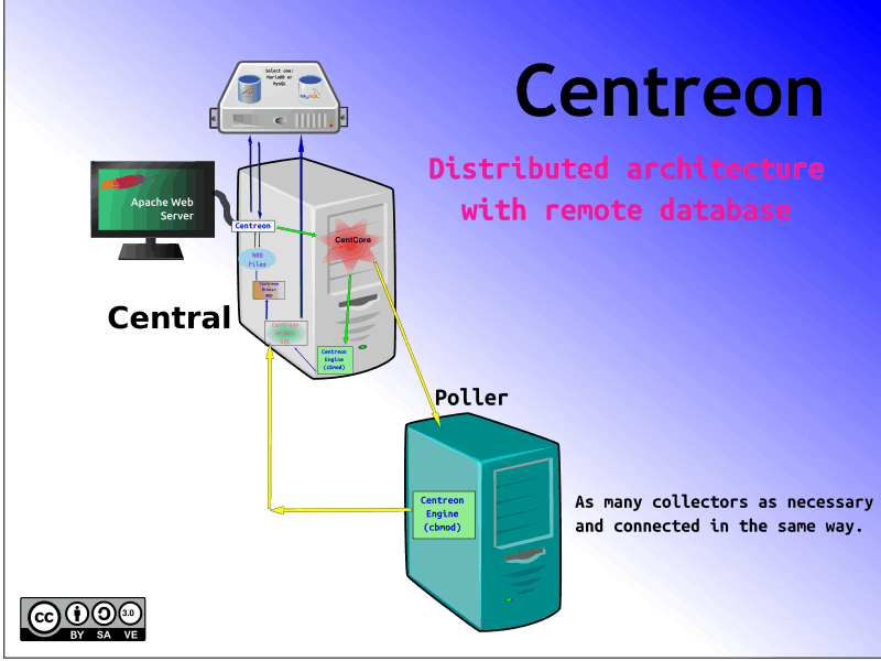 Centreon Machinery Distributed Architecture with Remote Database.