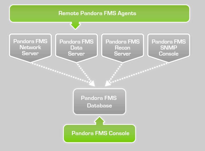 Pandora FMS Basic Modules