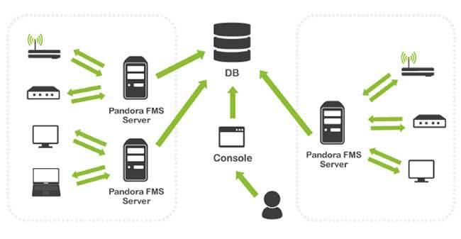 Pandora FMS, ejemplo de una base de datos sirviendo a varios Servidores Centrales