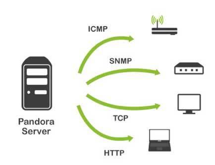 Pandora FMS monitorización básica (directa, sin agentes)