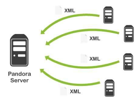 Pandora FMS, monitorización con agentes (al igual que lo hace la Maquinaria Centreon)