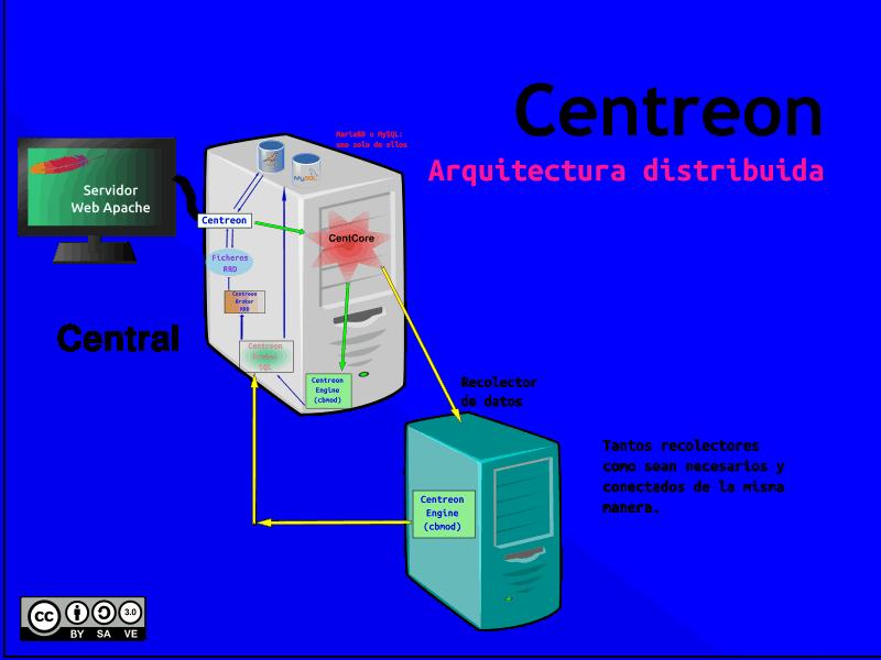 Maquinaria Centreon Arquitectura Distribuida