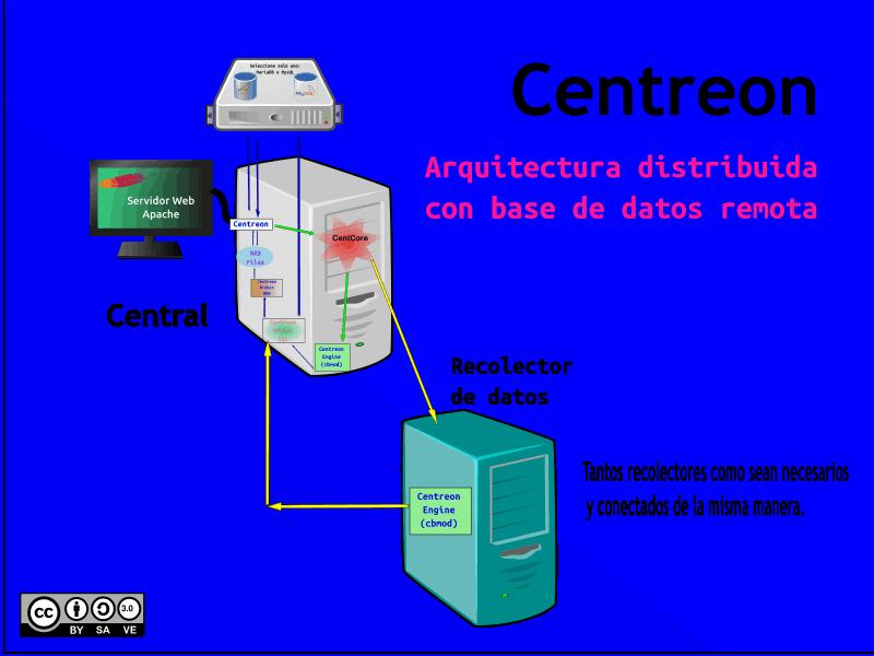 Maquinaria Centreon Arquitectura Distribuida con Base de Datos Remota.