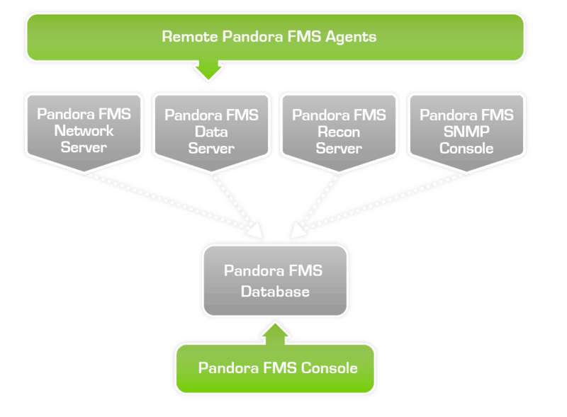 Pandora FMS Módulos Básicos