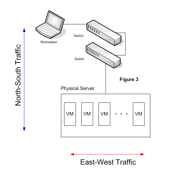 the traffic between users and one specific server