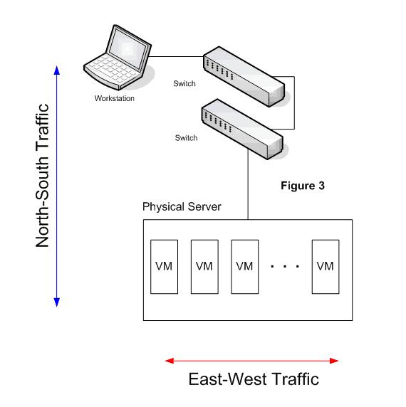 Tráfico entre usuarios y un servidor específico