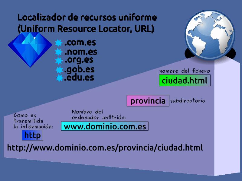 Localizador Uniforme de Recursos