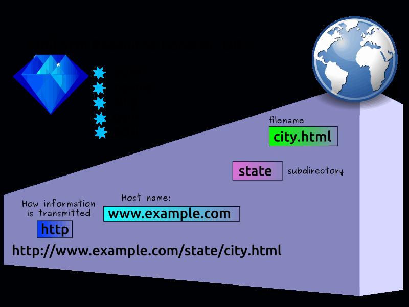 Uniform Resource Locator
