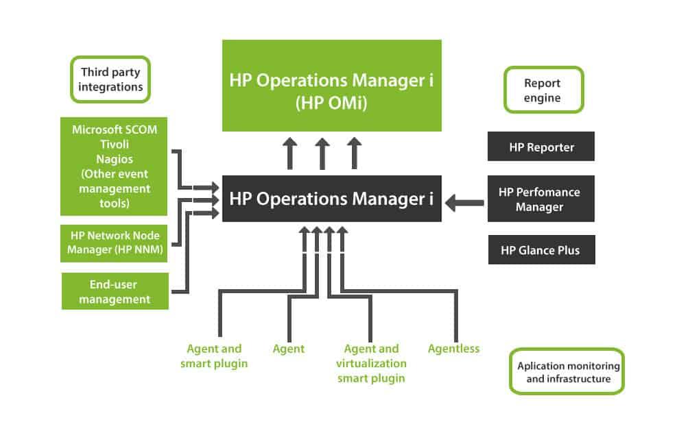 HP Administrador de Operaciones
